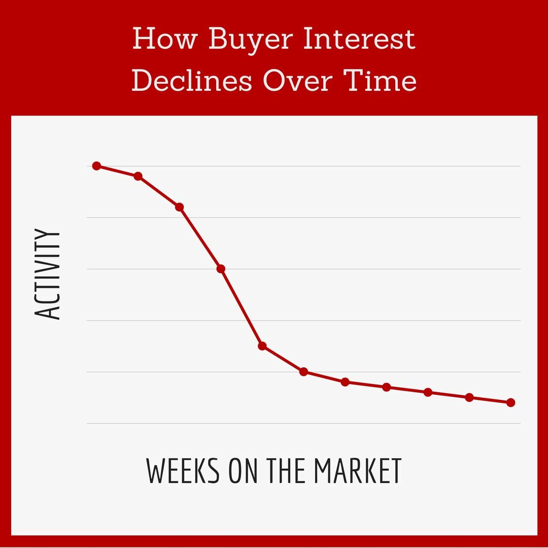 How Buyer Interest Declines Over Time
